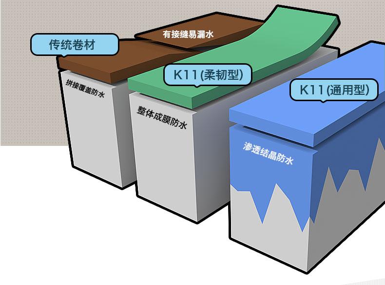 德高防水k11柔韧型 防水材料图片